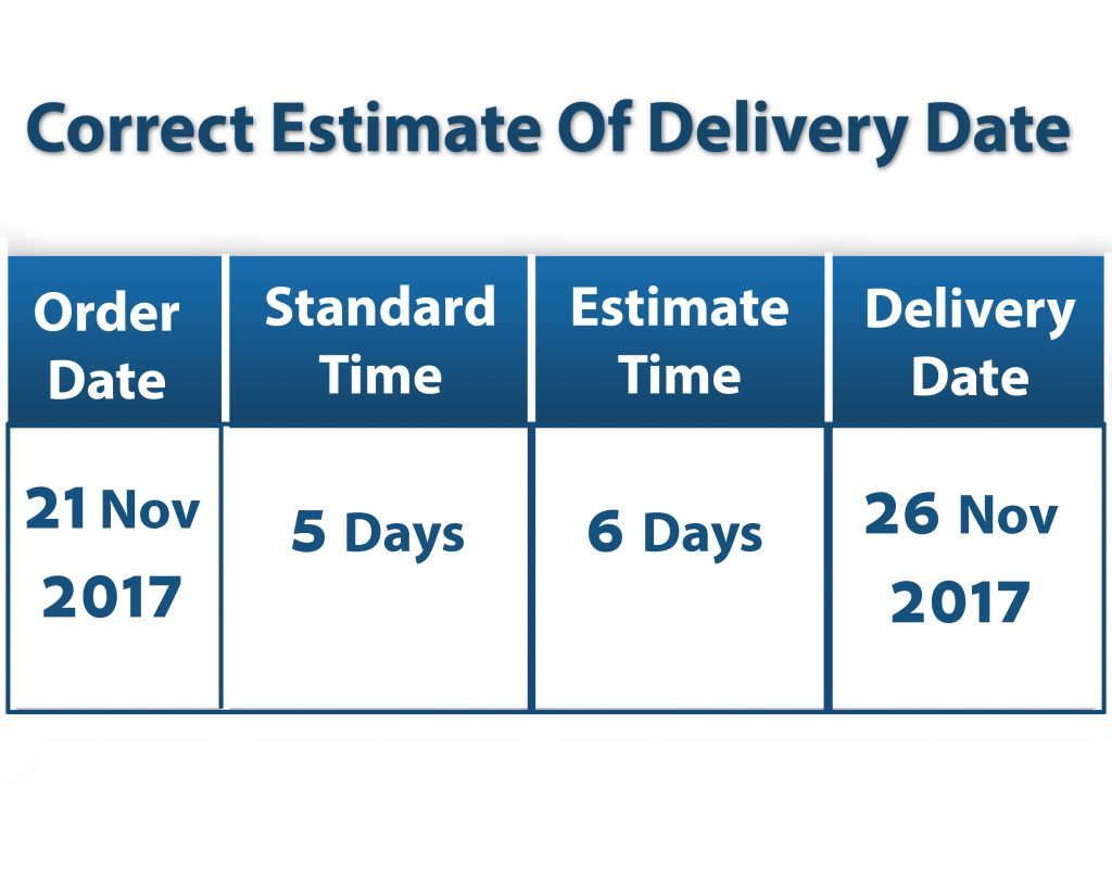 Correct-estimate-of-Delivery-Date-Time
