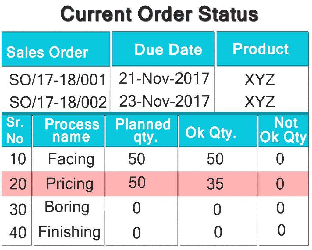 Current-Order-Status