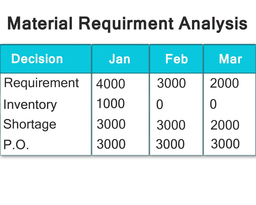 Material-Requirment-Analysis