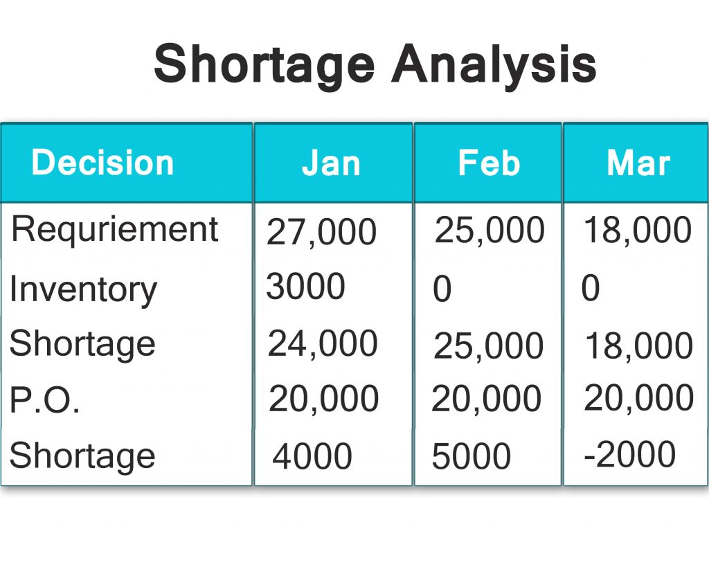 Material-Shortage-Analysis