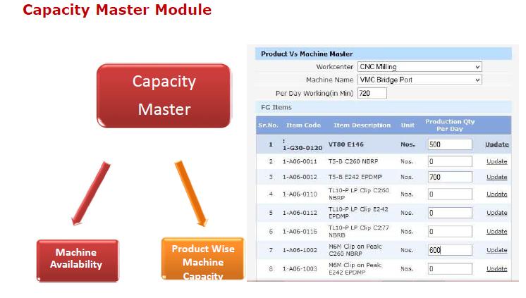 Capacity Master Module