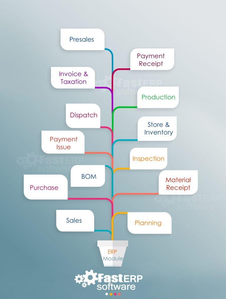 ERP-Module-in-ERP-System