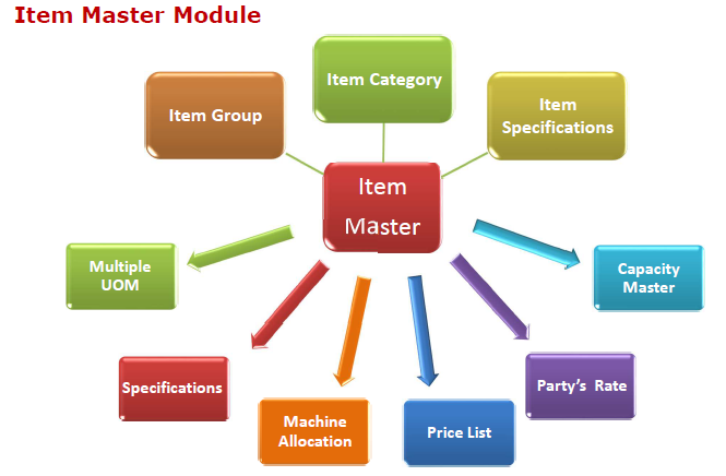 Item Master in Production Planning Control