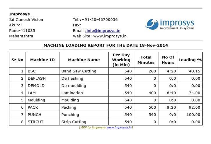 Machine Loading Report