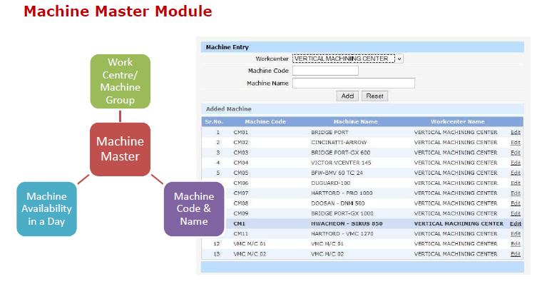 Machine Master