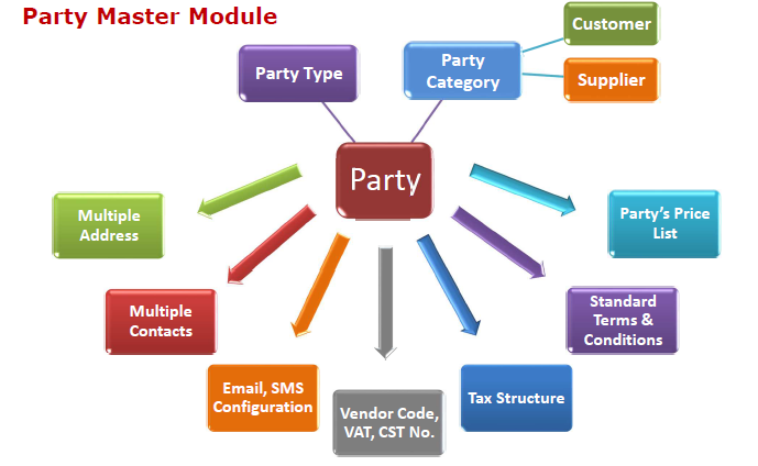 Party Master Module