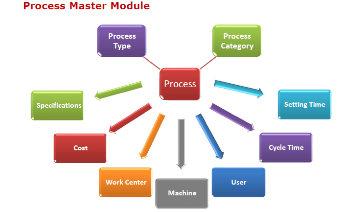 Process Master in Production Planning Control