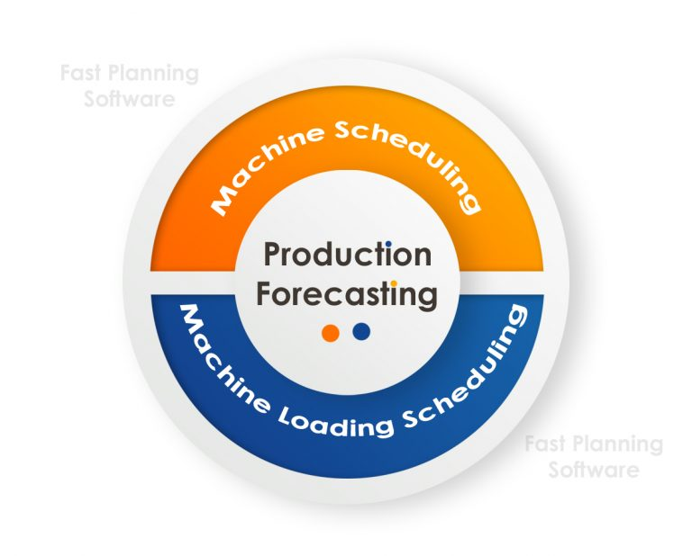 Production Forecasting