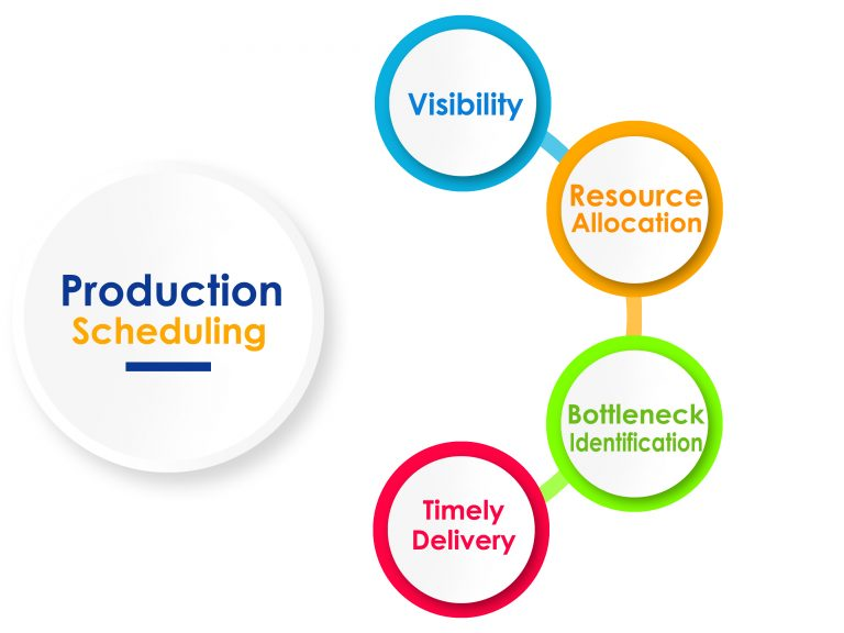 Production and Manufacturing Scheduling Software