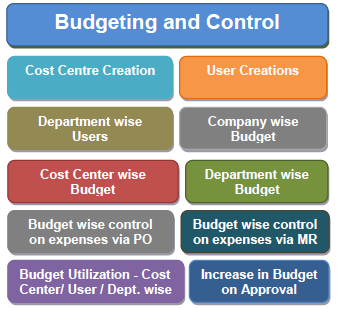 Budgeting Management Software