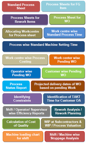 Process Planning Software