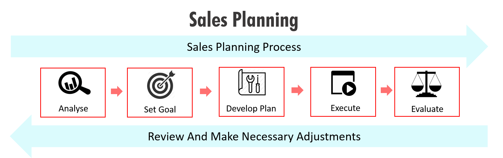 Sales Planning in F.G.Planning & Sales Forecasting Software