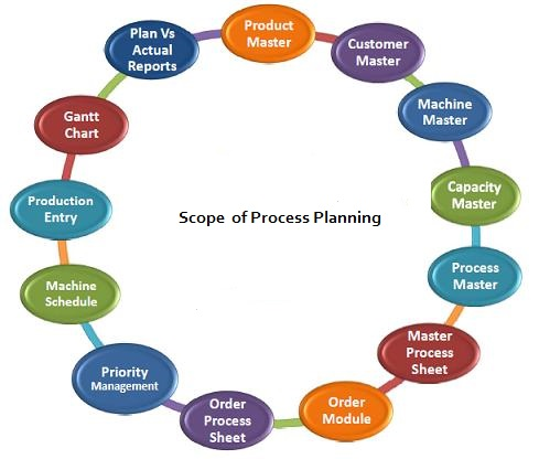 Scope of Process Planning Software