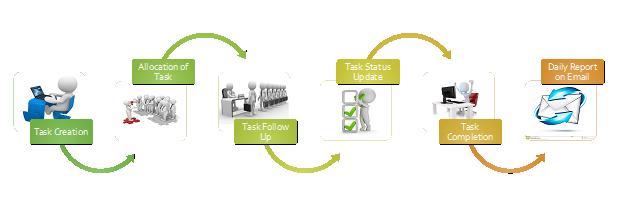 Task Management Flow