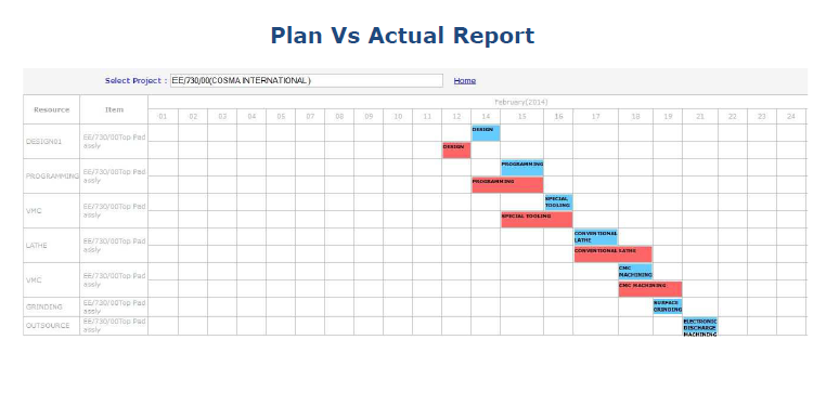 Plan vs Report