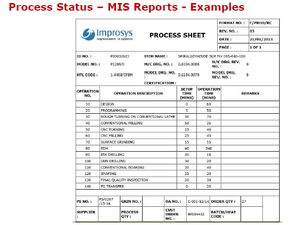 Process Status - MIS Report