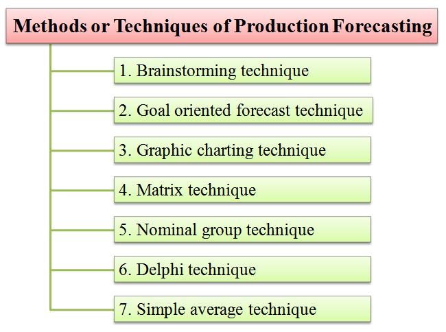 Production Forecasting